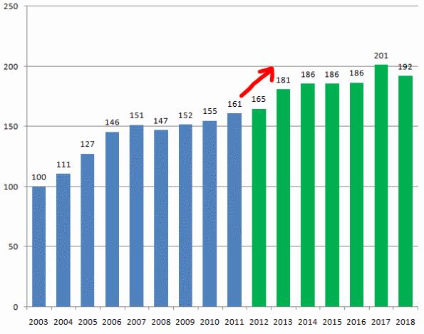 純金融資産の推移