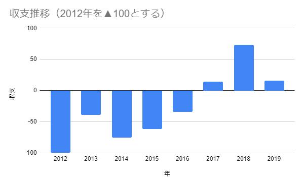 年間収支 2012-2019