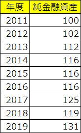 純金融資産 2011-2019