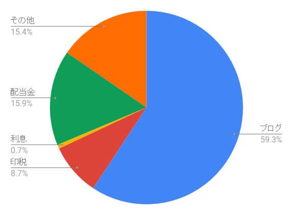 chart 2020見込み