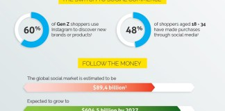 Why you need social commerce
