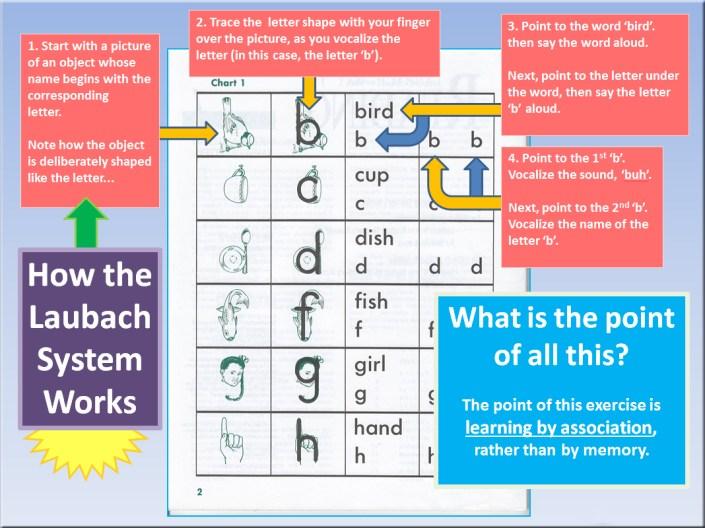 Laubach Method Diagram