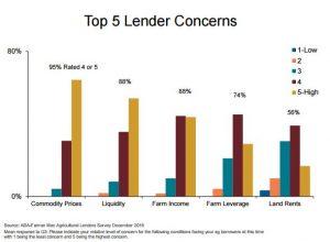 ag lender survey