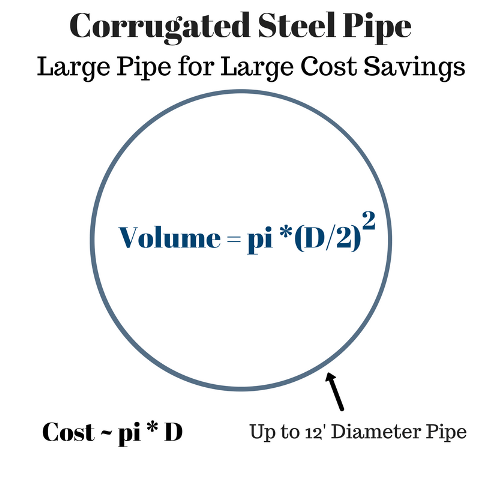 Cost of Corrugated Steel Pipe Storage Volume Reduces with Larger Diameter Pipe Detention