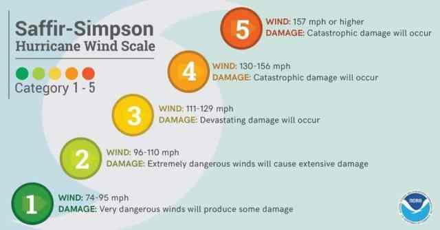 saffir_simpson_scale Hurricane Lessons