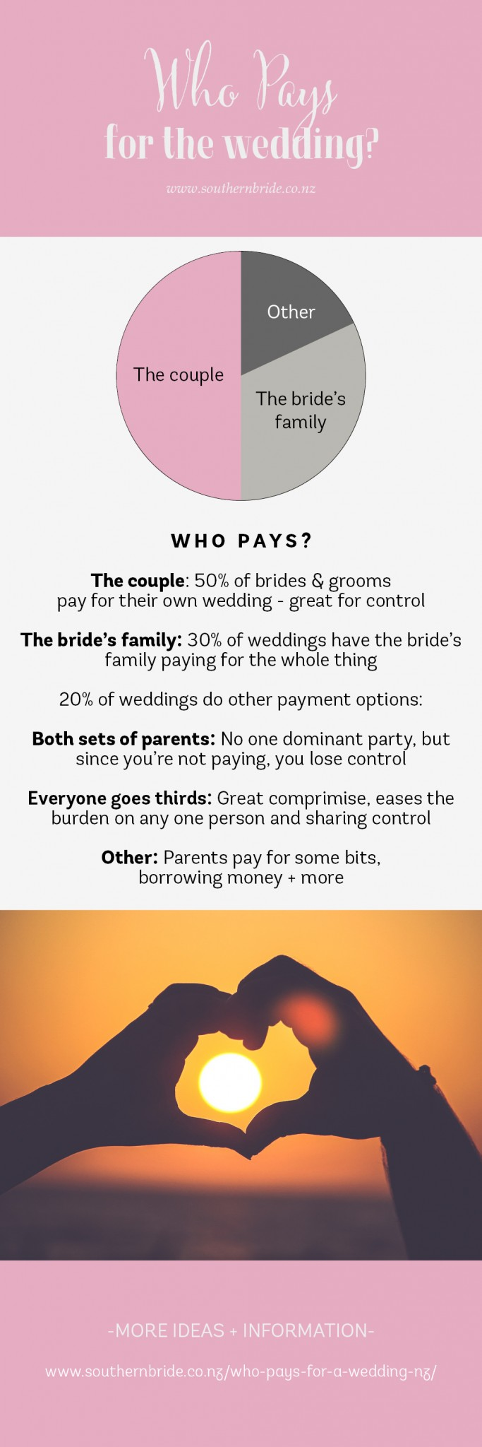 Who pays for a wedding in nz who pays for a wedding in nz bride and groom parents or both junglespirit Choice Image