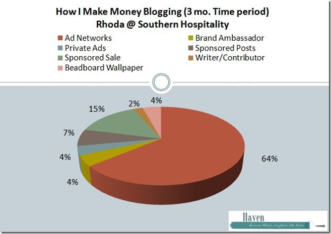 Rhoda blog revenue