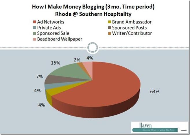 Rhoda blog revenue