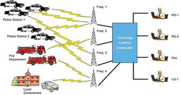 Public Safety Radio System