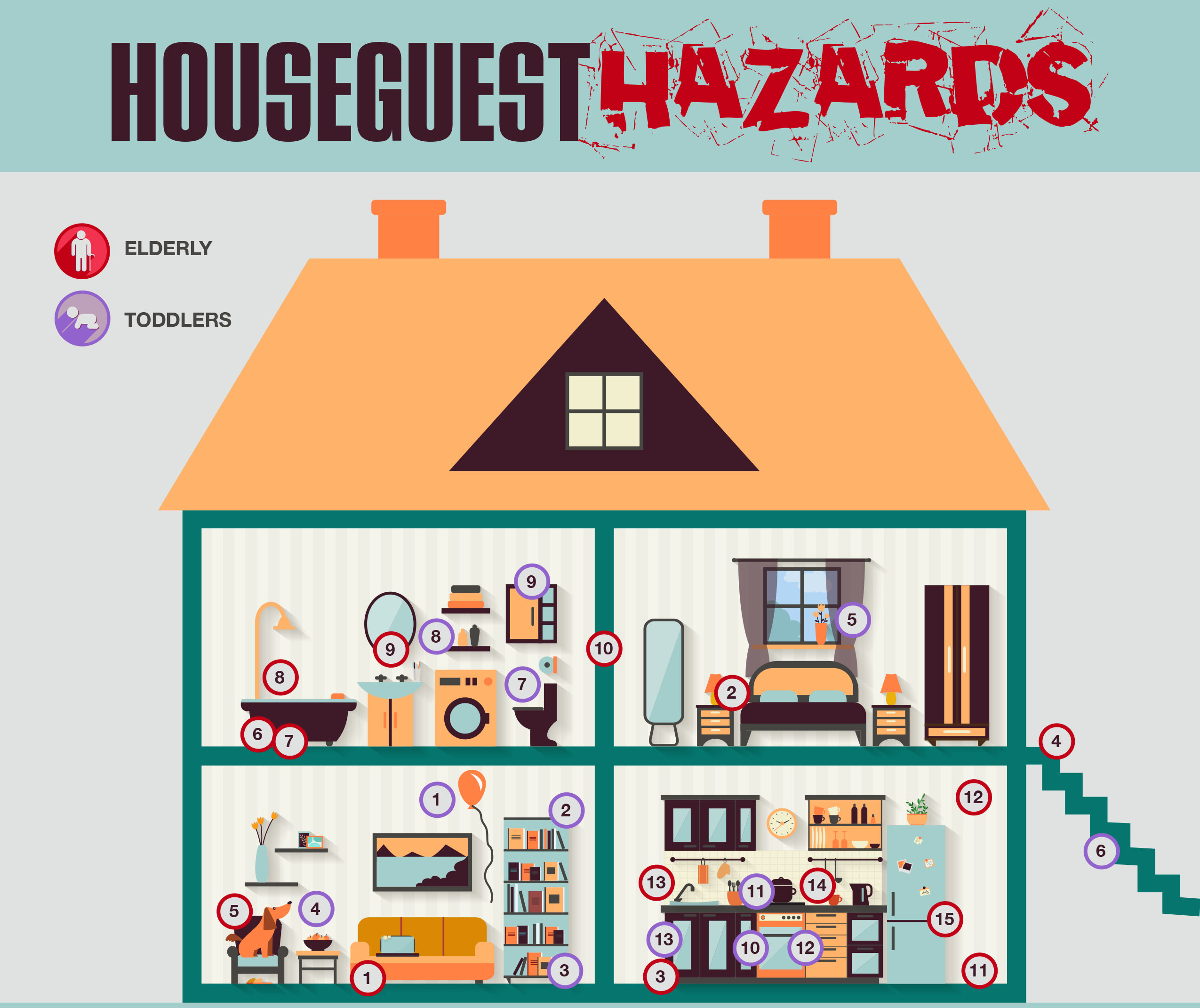 Southern Oak Insurance Houseguest Hazards