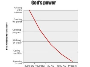 God is Getting Weaker