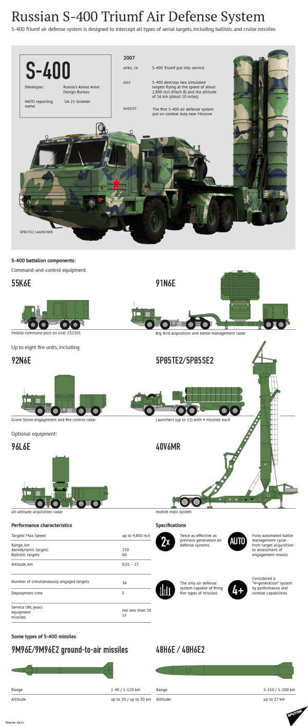 Turkey's S-400 System En Route From Russia: Reports