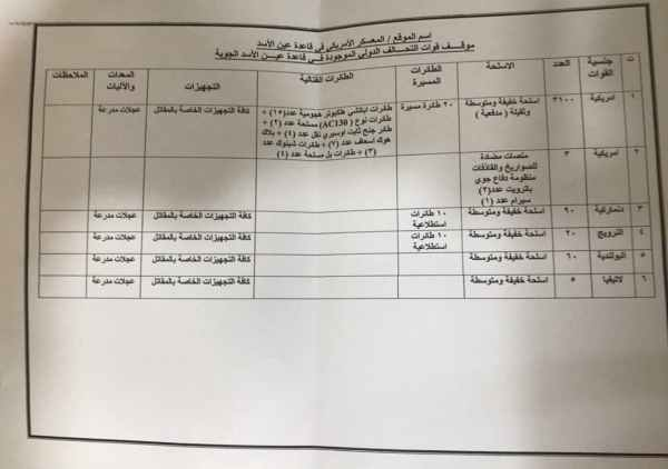 Iraq: Leaked Document Reveals Number Of US Troops, Equipment In Ain Assad Air Base