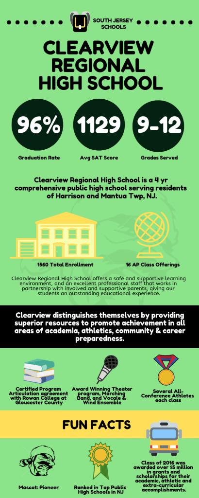 Clearview Regional High School