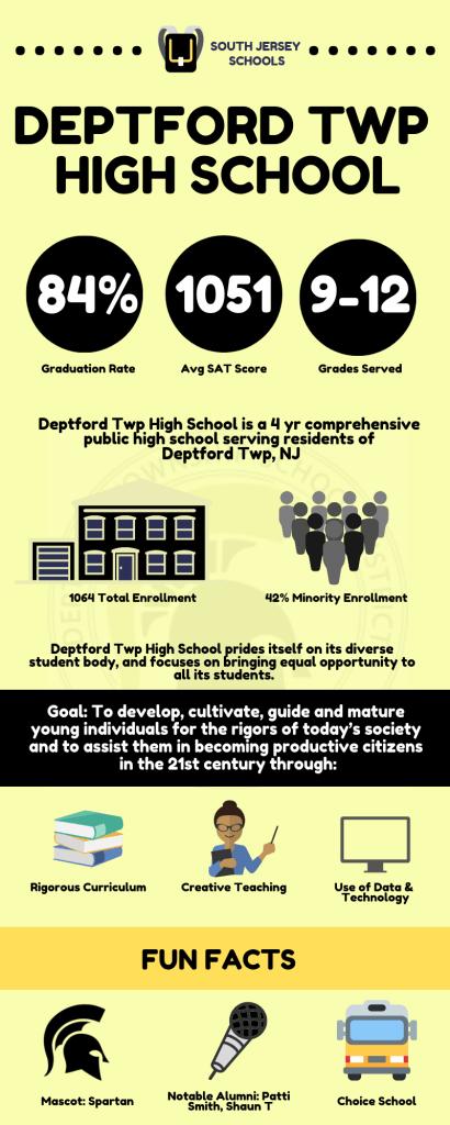 Deptford Twp Schools Infographic