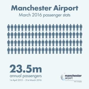 Manchester Airport hits 23.5 million passengers