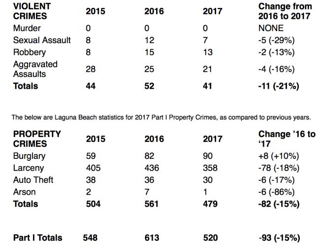 Laguna Beach Crime Stats 2015-2017