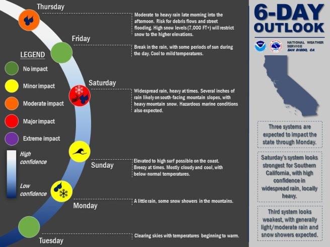 Southern California Weather January 31 2019 thru February 5 2019