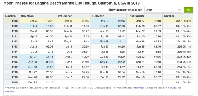 Laguna Beach California Full Moon 2019 Dates Courtesy of TimeandDate.com