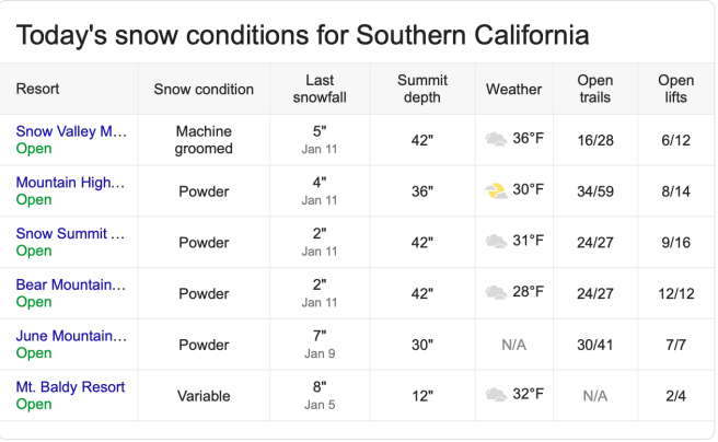 Southern California Snow Report Sunday January 13 2019 Courtesy of onthesnow.com