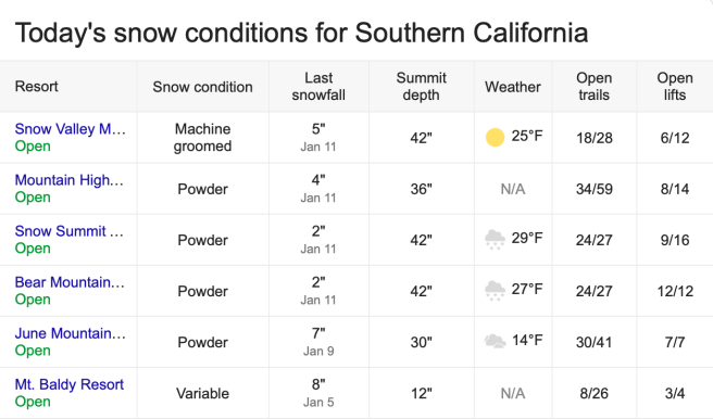 Southern California Snow Report Monday January 14 2019 Courtesy of onthesnow.com