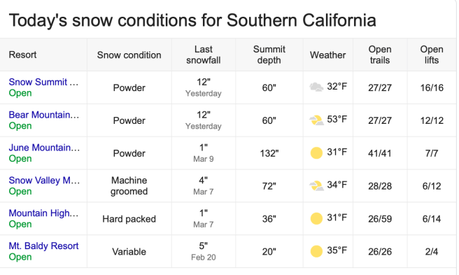 Southern California Snow Report Tuesday March 12 2019