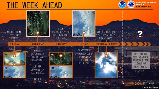 Southern California March 5 2019 thru March 9 2019 Weather Forecast Graphic