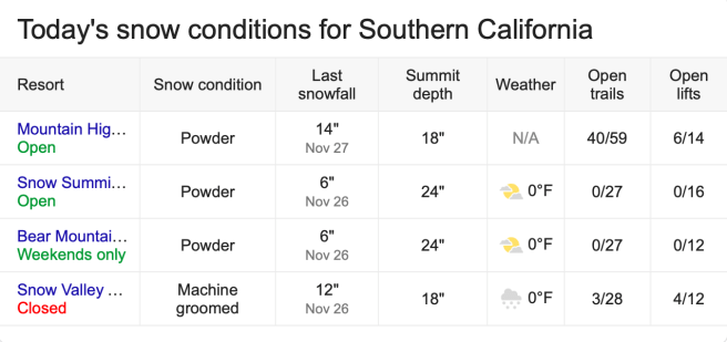 Southern California Snow Report November 29 2019