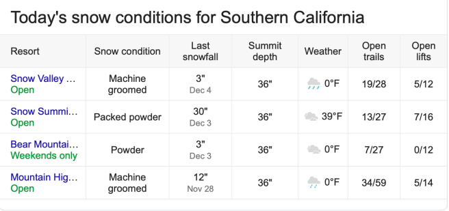 Southern California Snow Report December 7 2019