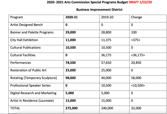 Laguna Beach Business Improvement District Arts Commission Special Programs budget for FY 2020/21