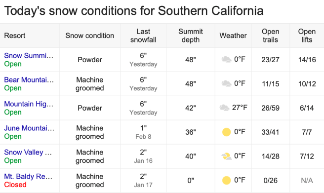 Southern California Snow Report Monday February 10 2020