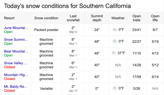 Southern California Snow Report March 10 2020