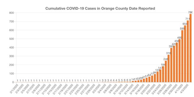 Orange County COVID-19 Cases Graph April 4 2020