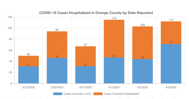 COVID-19 Cases in Hospitalized in Orange County