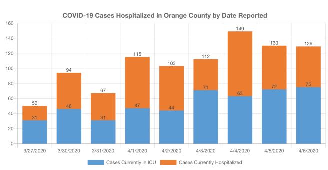 COVID-19 Cases in Hospitalized in Orange County April 7 2020