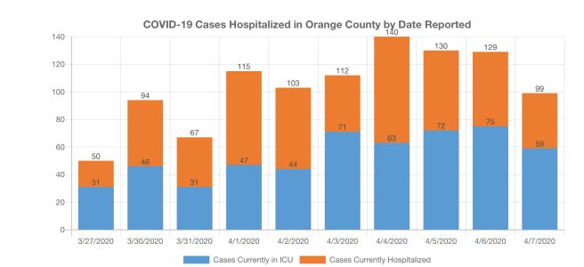 COVID-19 Cases in Hospitalized in Orange County April 8 2020
