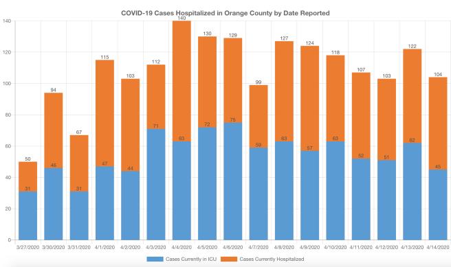 COVID-19 Cases in Hospitalized in Orange County April 15 2020