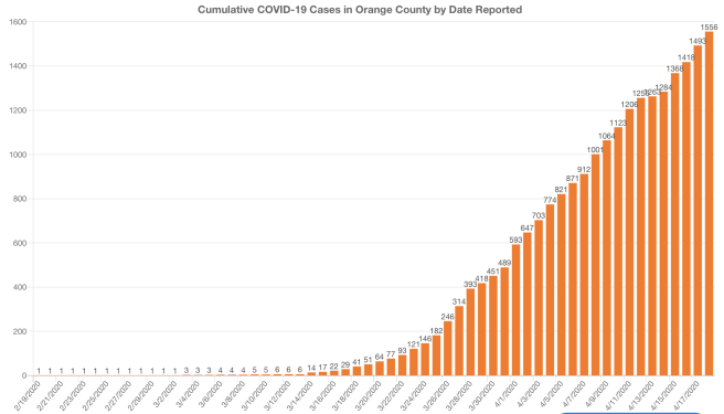 Orange County COVID-19 Cases Graph April 18 2020