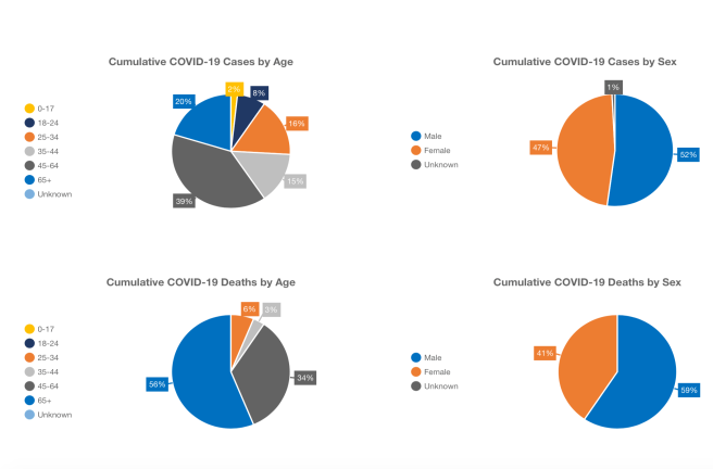 Orange County COVID-19 By Age and Gender April 18 2020
