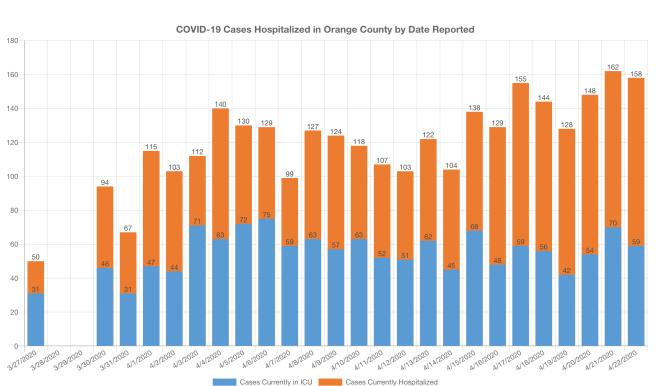 COVID-19 Cases in Hospitalized in Orange County April 23 2020