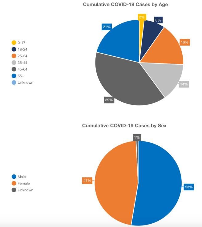 Orange County California COVID-19 Cumulative Case by Age and Sex April 23 2020