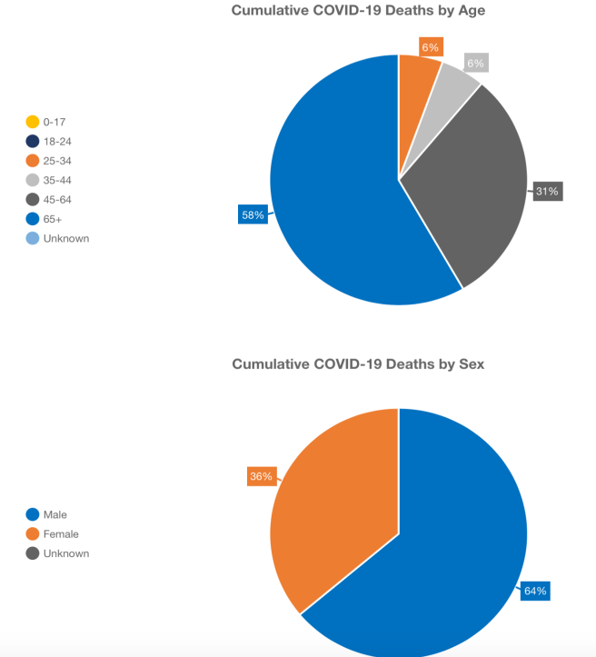 Orange County Cumulative COVID-19 Deaths by Age and Deaths by Sex April 24 2020