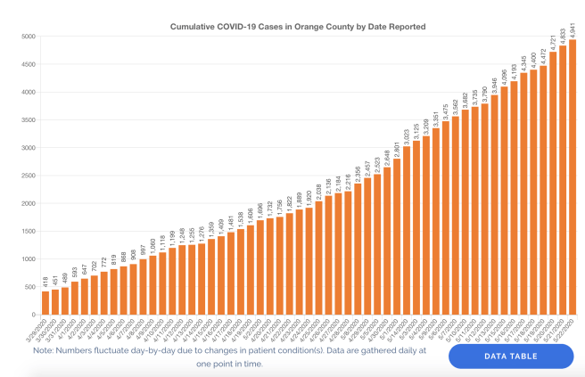 Orange County COVID-19 Cases Graph May 22 2020