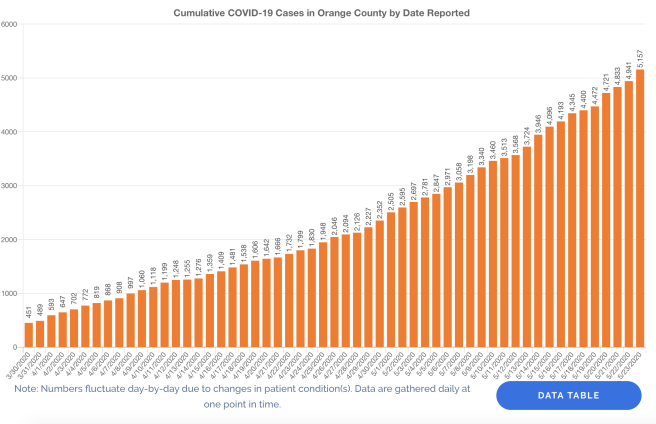 Orange County COVID-19 Cases Graph May 23 2020
