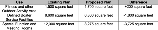 Table 1: Summary of Proposed Dana Point Harbor Revitalization Plan Changes May 27 2020