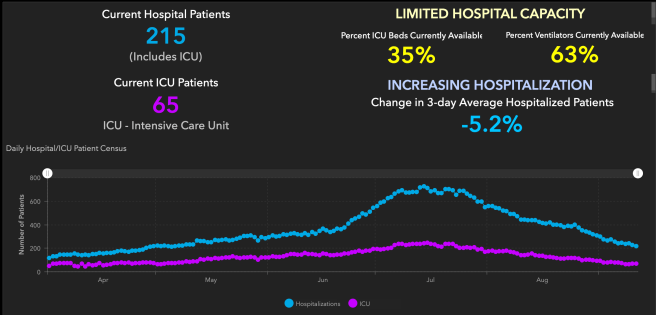 Orange County COVID-19 Hospitalizations and ICU Graph September 12 2020