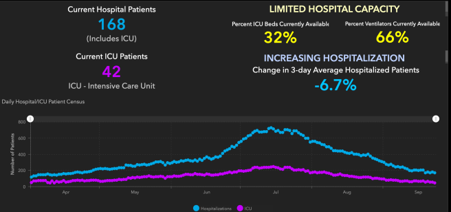 Orange County COVID-19 Hospitalizations and ICU Graph September 24 2020