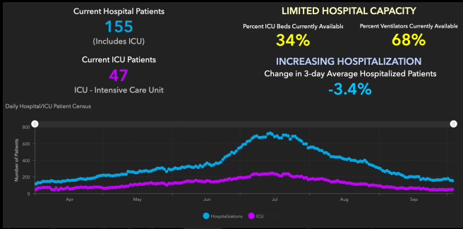 Orange County COVID-19 Hospitalizations and ICU Graph October 4 2020