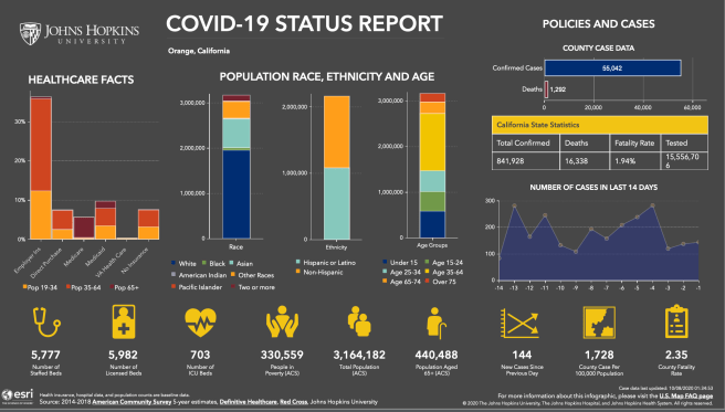 Orange County California COVID 19 Status Report October 7 2020 Courtesy of John Hopkins University