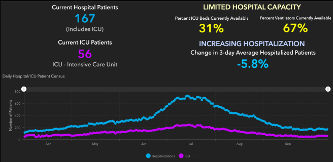Orange County COVID-19 Hospitalizations and ICU Graph October 12 2020